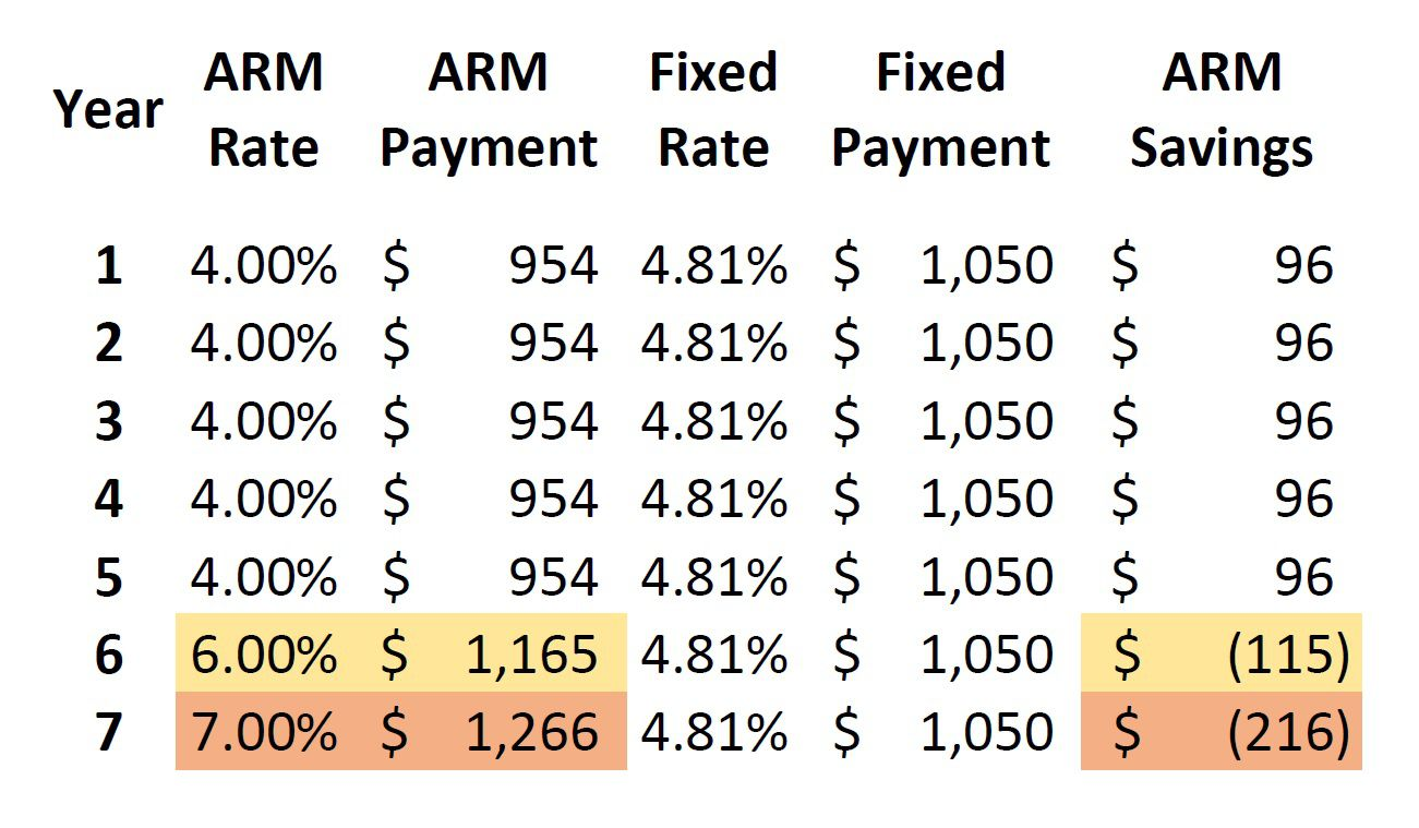 differences between arm and fixed rate mortgages