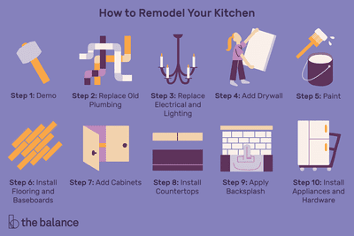 Fine Steps To Remodeling Your Kitchen Download Free Architecture Designs Saprecsunscenecom