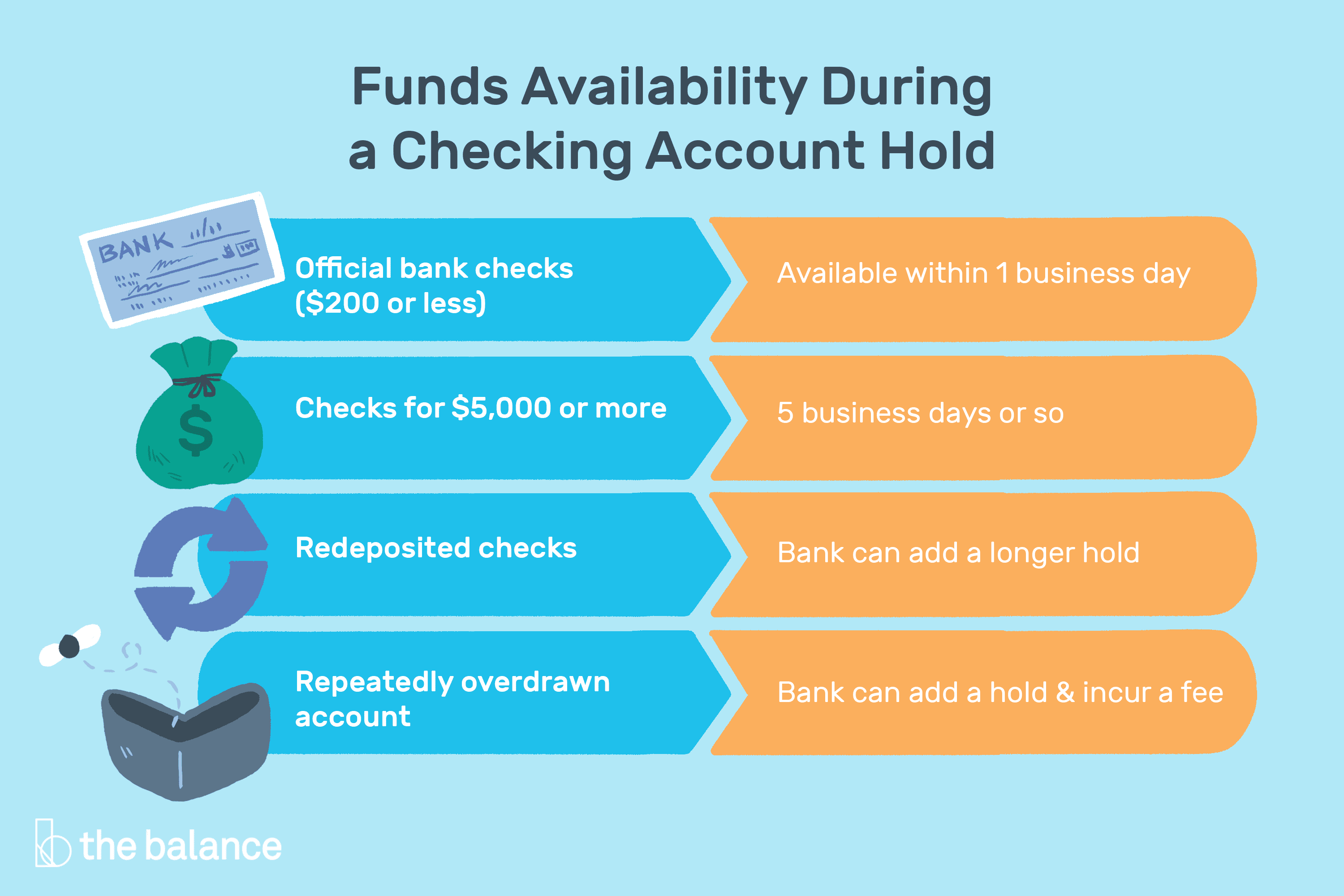 Funds Availability Rules On Holding Your Deposits