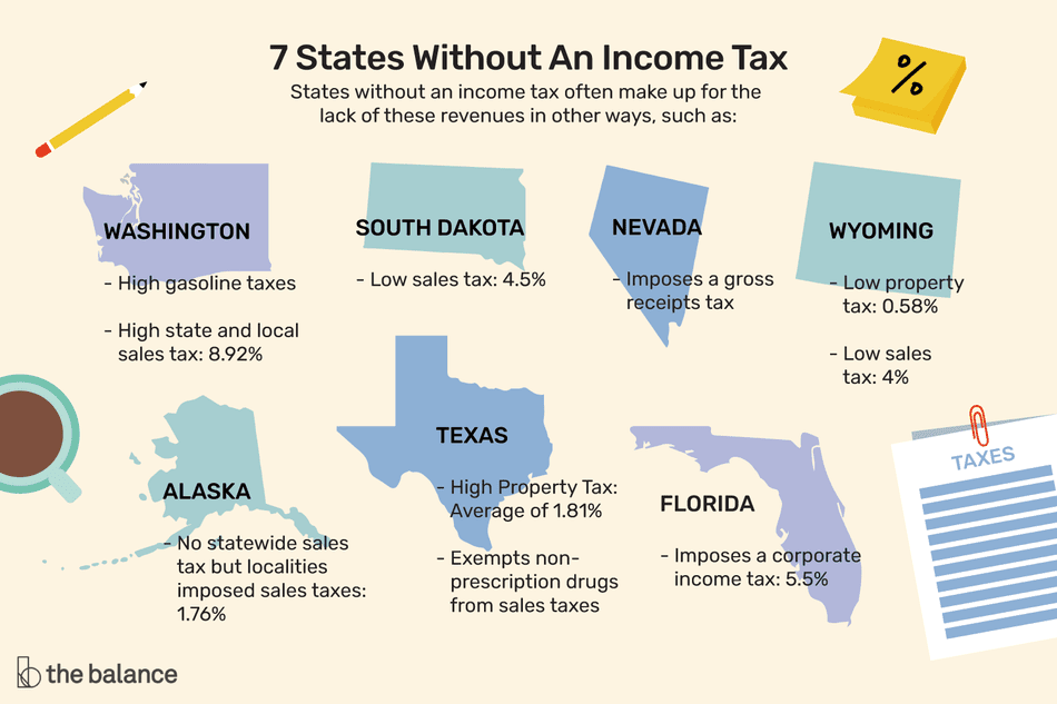 This illustration shows states without an income tax. States without an income tax often make up for the lack of these revenues in other ways like high gasoline taxes, high state and local taxes, high property taxes, low sales tax, and more.