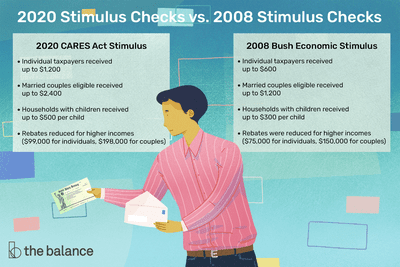 Illustration showing how the 2020 stimulus checks and 2008 stimulus checks compare