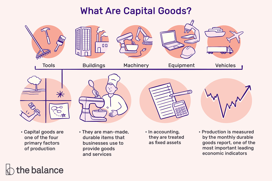what are capital goods? tools, buildings, machinery, equipment, vehicles