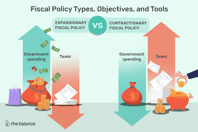 An illustration of the types of fiscal policy: expansionary, with an arrow pointing upward, and contractionary with an arrow pointing downward.