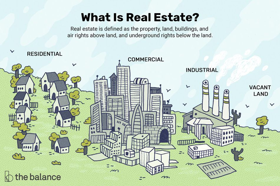 """Image shows three clusters of buildings, the first is suburban homes and trees, the second is skyscrapers and office buildings, and the third is a factory. next to the factory is just empty land. Text reads: """"what is real estate? real estate is defined as the property, land, buildings, and air rights above land, and underground rights below the land. Residential, commercial, industrial, and vacant land."""""""