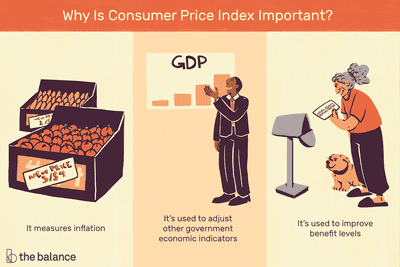 Illustration of why the consumer price index is important.