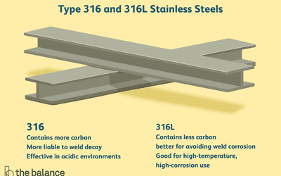 Different Steel Types and Properties