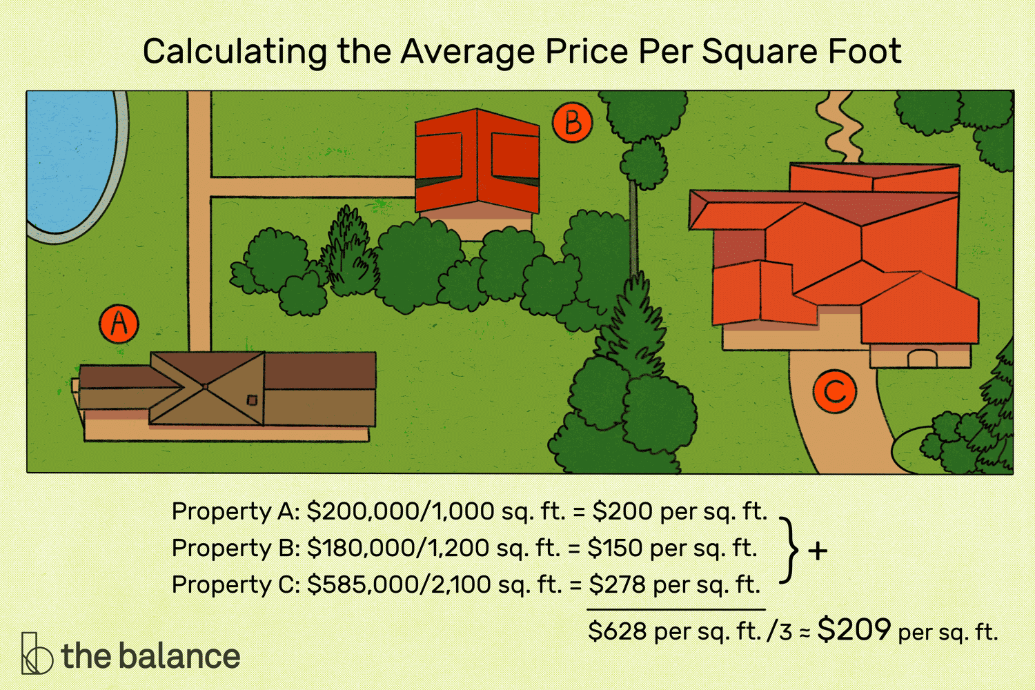 Price Per Square Foot: How to Figure Home Values on