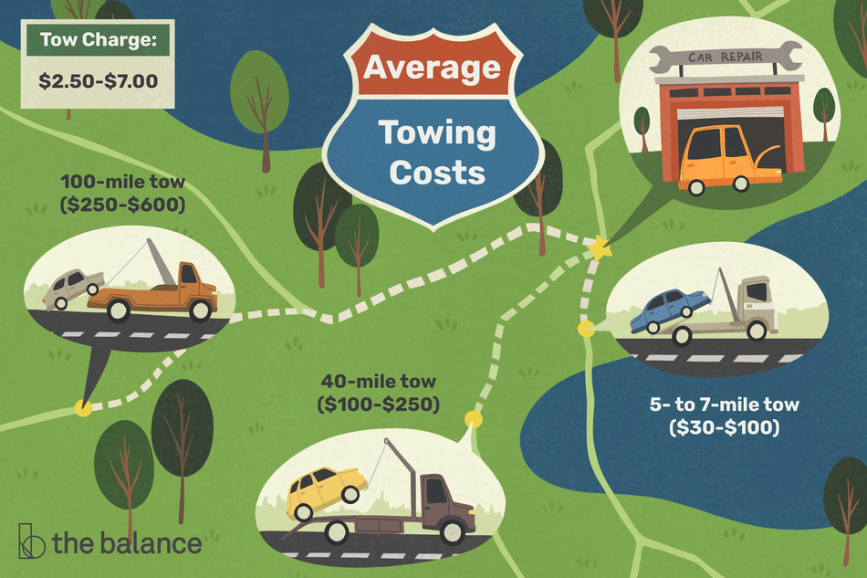 """Image shows a map and four images: three of which are tow trucks taking cars, and the fourth is a car at a garage. text reads: """"Average towing costs: 100-mile tow ($250-$600). 40-Mile tow ($100-$250). 5- to 7-mile tow ($30-$100). Tow charge: $2.50-$7.00"""""""