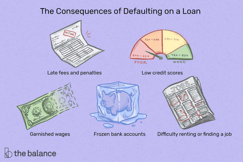 """Text reads: """"The consequences of defaulting on a loan: late fees and penalties; low credit scores; garnished wages; frozen bank accounts; difficulty renting or finding a job"""""""