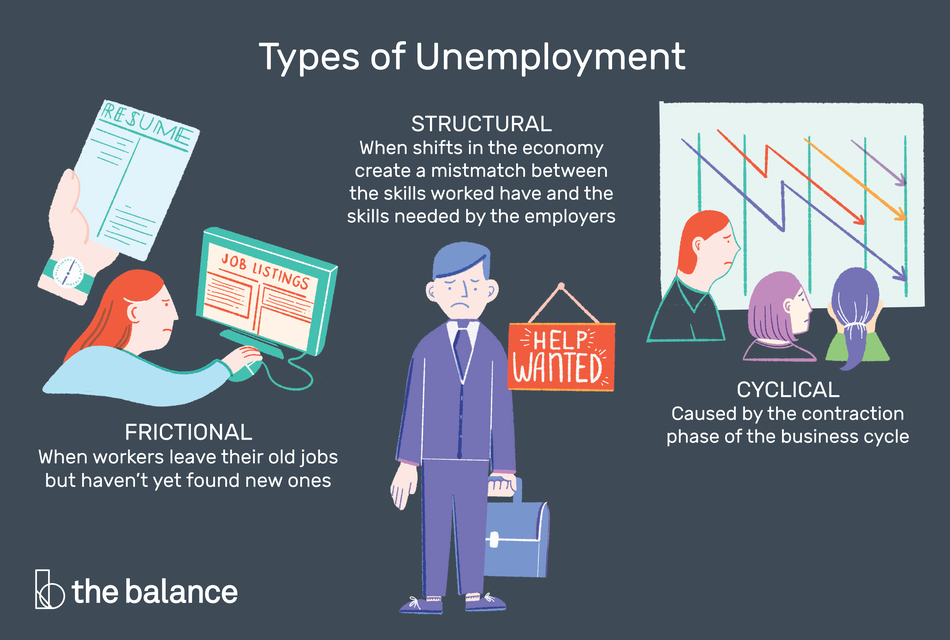 "Illustration of the three types of unemployment: Structural, Frictional, and Cyclical, all surrounding a man dressed in a suit, holding a briefcase while looking worried as he stands next to a ""Help Wanted"" Sign"