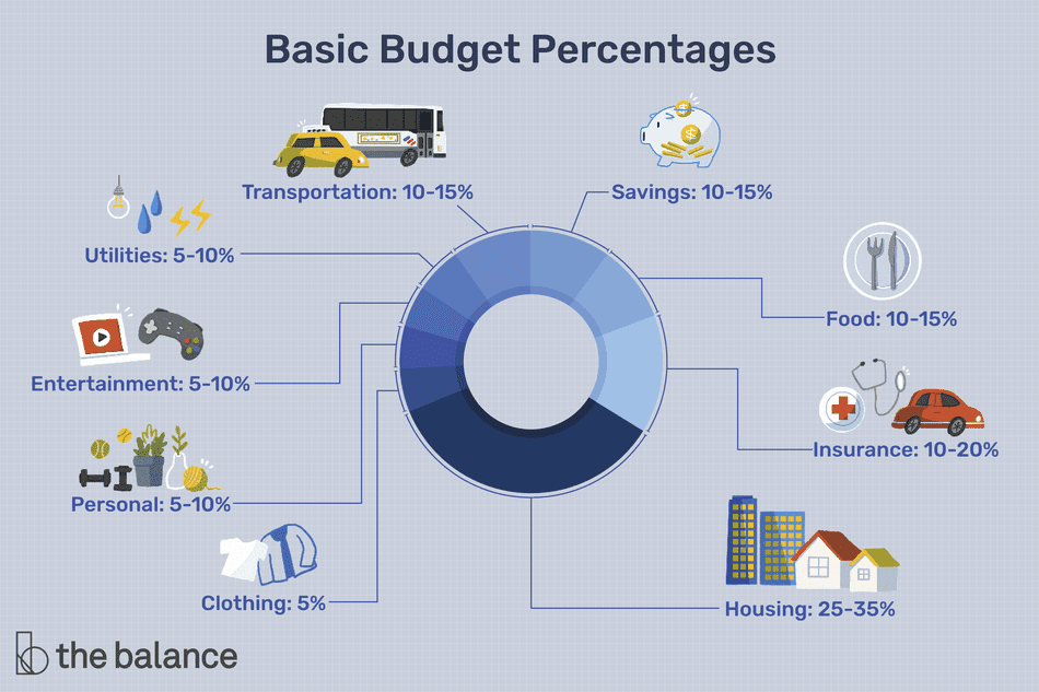 "Image shows a circular graph broken down by budgeting percentages. Text reads: ""Basic budget percentages: Transportation: 10-15%; savings: 10-15%; food: 10-15%; insurance: 10-20%; housing: 25-35%; clothing: 5%; personal: 5-10%; entertainment: 5-10%; utilities: 5-10%; transportation: 10-15%"""