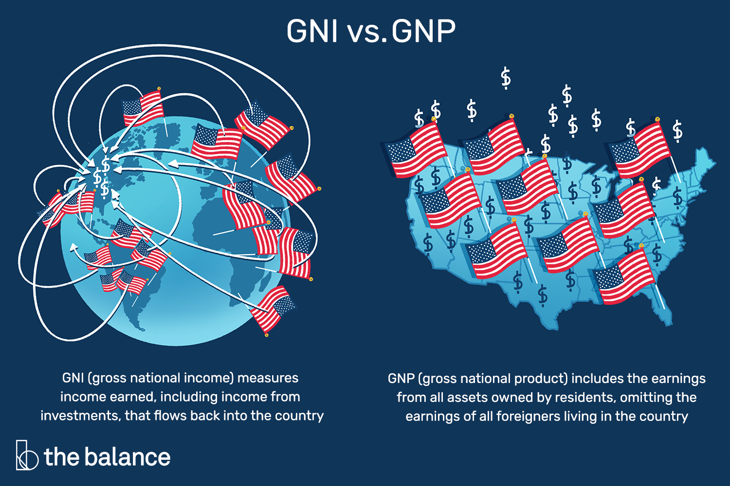 The Country House Company gross national income: defined, formula, vs gdp and gnp