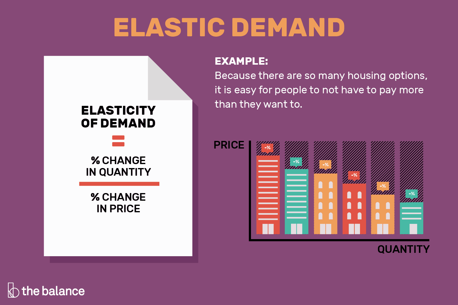 elastic demand definition formula curve examples