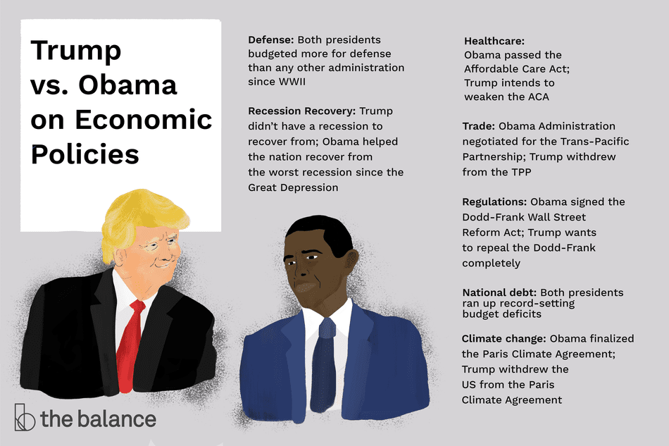 "Image shows donald trump and obama. Text reads: ""Trump vs. obama on economic policies: defense: both presidents budgeted more for defense than any other administration since WWII; recession recover: trump didn't have a recession to recover from; obama helped the nation recover from the worst recession since the great depression. Healthcare: obama passed the affordable care act; trump intends to weaken the aca. Trade: obama administration negotiated for the trans-pacific partnership: trump withdrew from the TPP. Regulations: obama signed the dodd-frank wall street reform act; trump wants to repeal the dodd-frank completely. National debt: both presidents ran up record-setting budget deficits. climate change: obama finalized the paris climate agreement; trump withdrew the US from the paris climate"""
