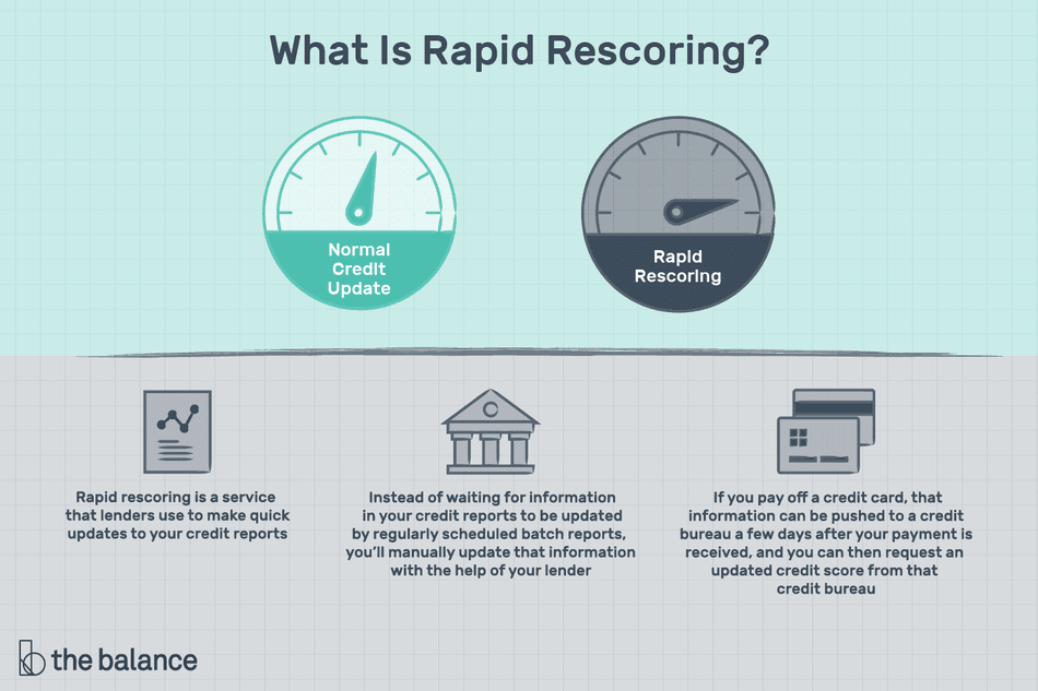 "Image shows two credit meters, a small document with a scatter plot on it, an administrative building, and two credit cards. Text reads: ""What is rapid rescoring? Normal credit update, rapid rescoring: rapid rescoring is a service that lenders use to make quick updates to your credit reports. Instead of waiting for information in your credit reports to be updated by regularly scheduled batch reports, you'll manually updated that information with the help of your lender. If you pay off a credit card that information can be pushed to a credit bureau a few days after your payment is received, and you can then request an updated credit score from that credit bureau."""