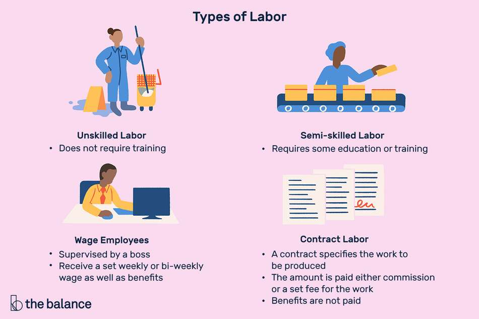 "Image shows four scenarios of types of labor. The first is a woman mopping a floor, then a person working on an assembly line, then someone working at a computer, and the last is a signed contract. Text reads: ""Types of labor: Unskilled labor (does not require training), Semi-skilled labor (requires some education or training), Wage employees (supervised by a boss, receive a set weekly or bi-weekly wage as well as benefits) Contract labor (a contract specifies the work to be produced, the amount is paid either commission or a set fee for the work, benefits are not paid)"