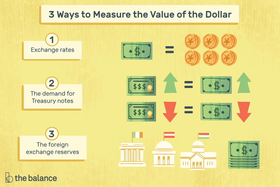 """Title reads: """"3 ways to measure the value of a dollar: 1) exchange rates 2) the demand for treasury notes 3) the foreign exchange reserves"""" Image shows a small bill being equivalent to 6 foreign coins, and then shows a visual implying that when the demand of large bills goes up and down, so does the demand for small bills. The last image is three administrative buildings from various foreign countries next to a stack of dollar bills."""