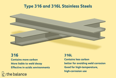 Type 316 316l Stainless Steels Explained