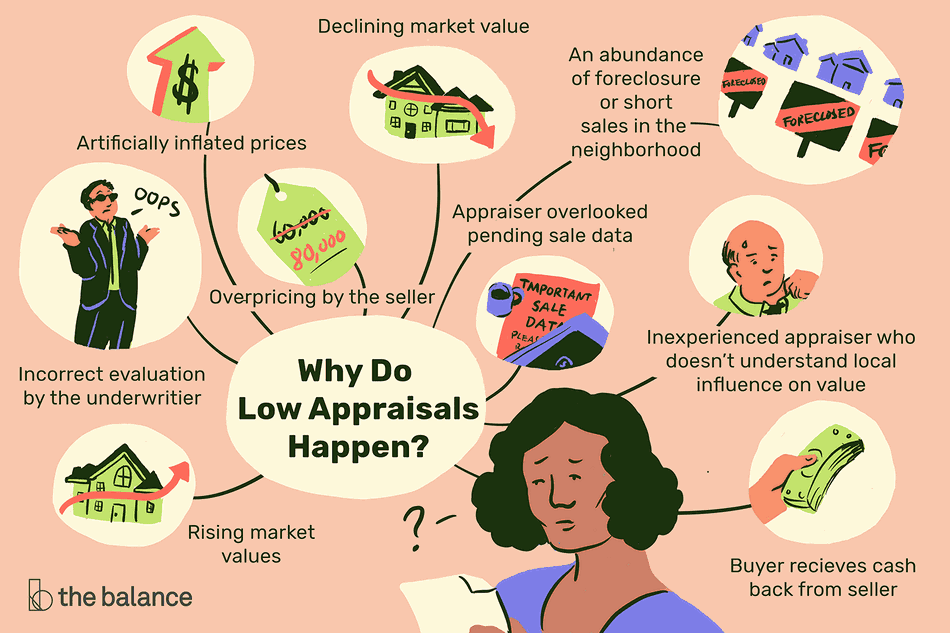 """Illustration about """"why do low appraisals happen?"""""""