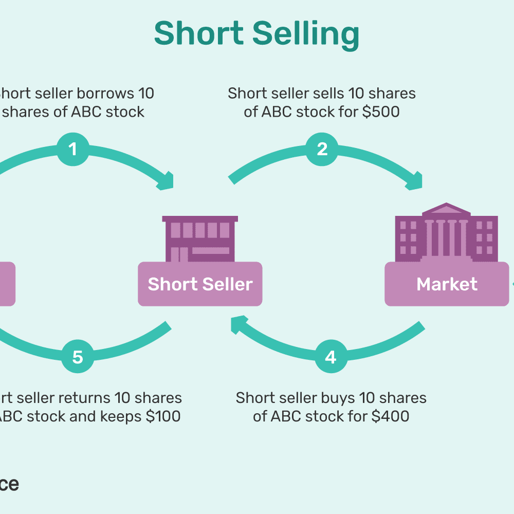 what does shares short mean