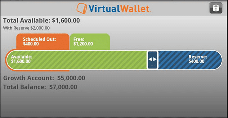 Pnc virtual wallet online banking review reheart Image collections