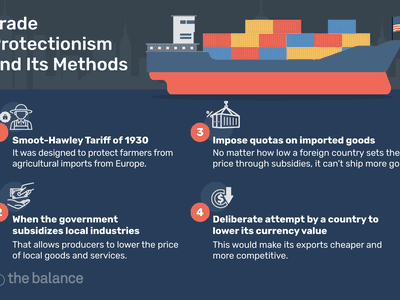 """An infographic of Trade Protectionism with an image of a cargo ship with an American flag and the headline """"Trade Protectionism and Its Methods"""" and four separate methods described. """"1. Smoot-Hawley Tariff of 1930. It was designed to protect from agricultural imports from Europe. 2. When the government subsidizes local industries, That allows producers to lower the price of local goods and services. 3. Impose quotas on imported goods. No matter how low a foreign country sets the price through subsidies, it can't ship more goods. 4. Deliberate attempt by a country to lower its currency value. This would make its exports cheaper and more competitive."""""""
