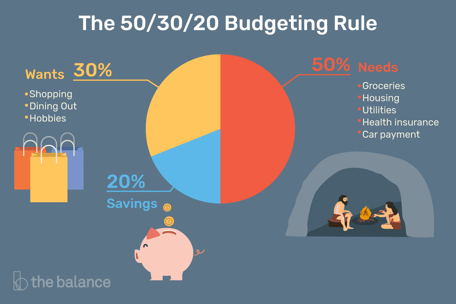 Image result for 50/20/30 budgeting rule