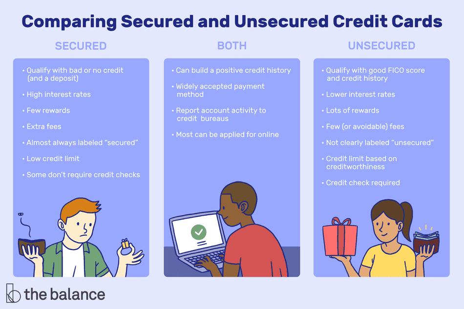 comparing secured and unsecured credit cards