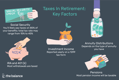 Key factors of taxes in retirement are social security, IRA and 401(k), investment income, annuity distributions, and pensions