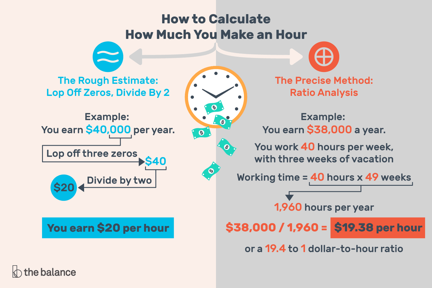 How Much Money Do You Earn Per Hour