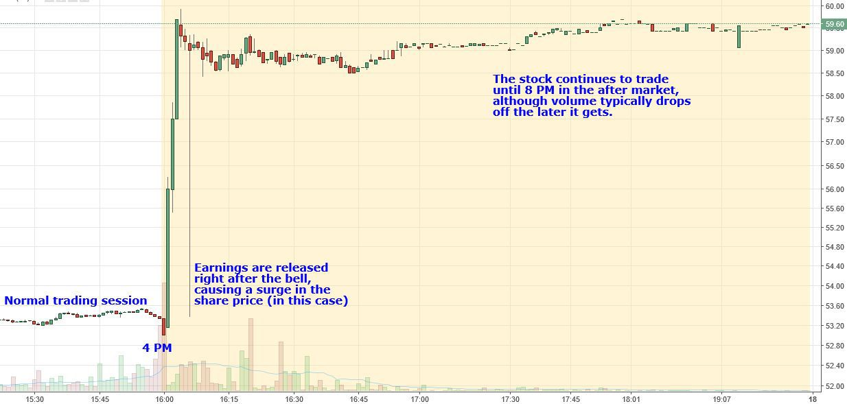 Chart showing the positive movement in a stock after the market closed.