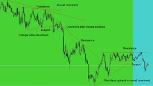 Support and resistance levels for trend and chart patterns