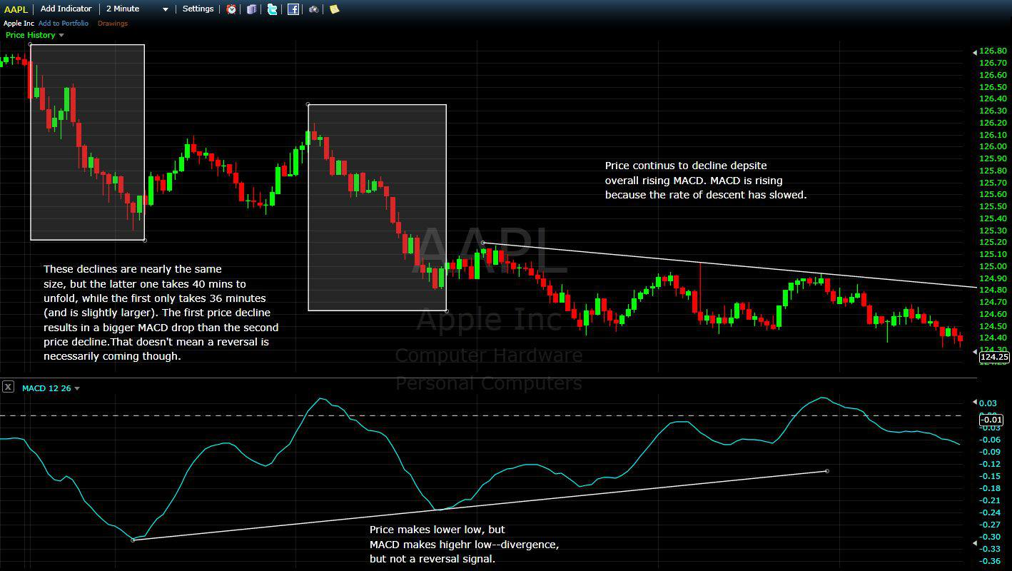 Accuracy of MACD Divergence for Trading