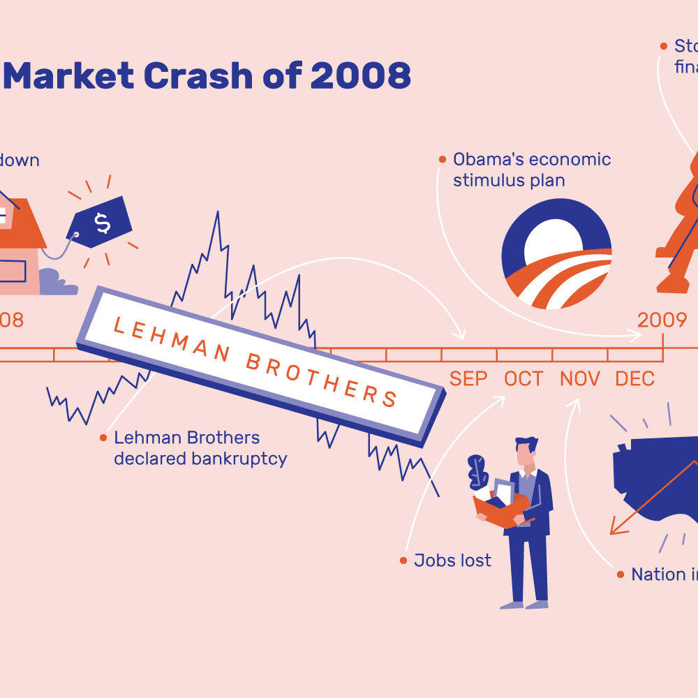 Stock Market Crash 2008: Date, Causes, Effect