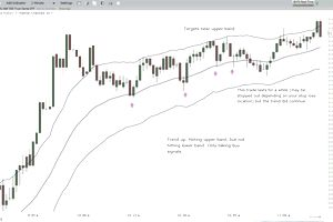 keltner channel trend and pullback strategy