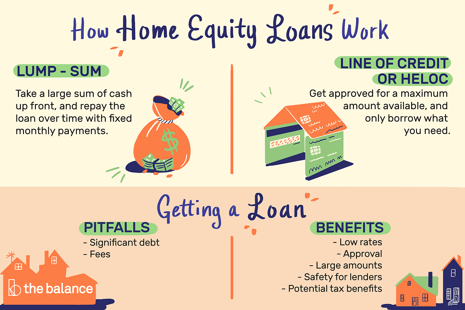 How A Home Equity Loan Works
