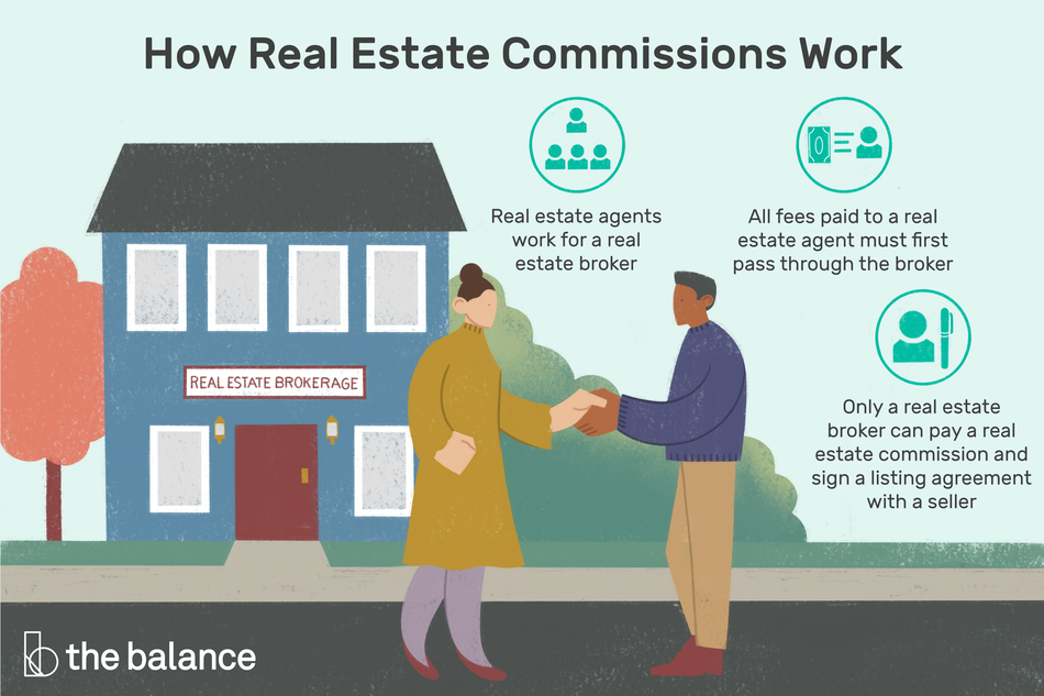"Image shows two people shaking hands in front of a real estate brokerage office. Text reads: ""How real estate commissions work: real estate agents work for a real estate broker; all fees paid to a real estate agent must first pass through the broker; only a real estate broker can pay a real estate commission and sign a listing agreement with a seller"""