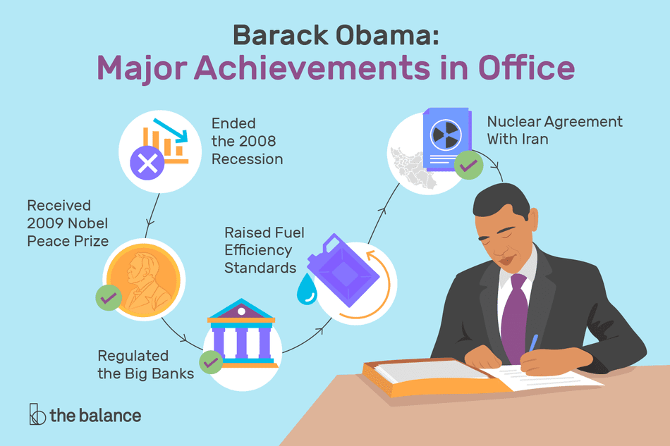 what the obama administration has accomplished