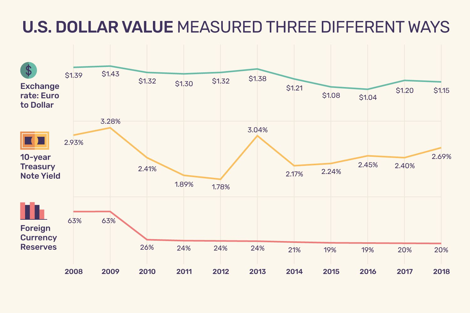 Value Of The U S Dollar Trends