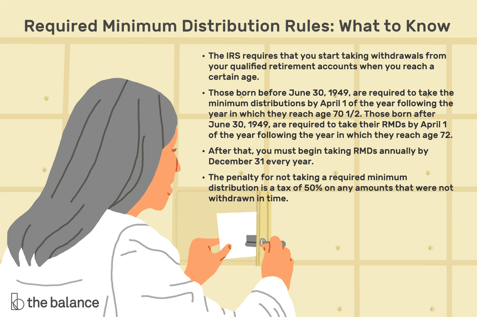 Required Minimum Distribution Rules: What to Know. The IRS requires that you start taking withdrawals from your qualified retirement accounts when you reach a certain age. Those born before June 30, 1949, are required to take the minimum distributions by April 1 of the year following the year in which they reach age 70 1/2. Those born after June 30, 1949, are required to take their RMDs by April 1 of the year following the year in which they reach age 72. After that, you must begin taking RMDs annually by December 31 every year. The penalty for not taking a required minimum distribution is a tax of 50% on any amounts that were not withdrawn in time.