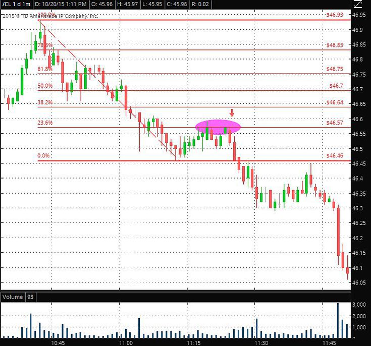Fibonacci Retracement Levels in Day Trading