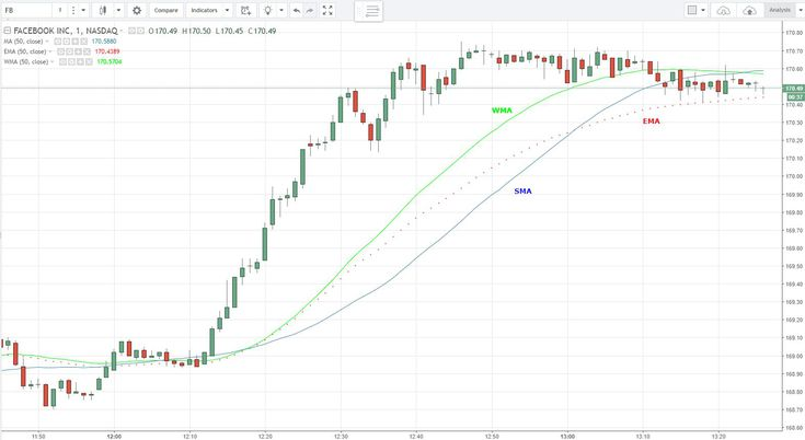 Simple Exponential And Weighted Moving Averages