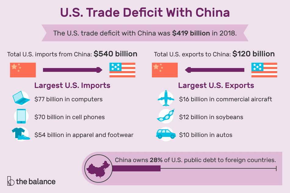 Custom illustration showing trade deficit with China