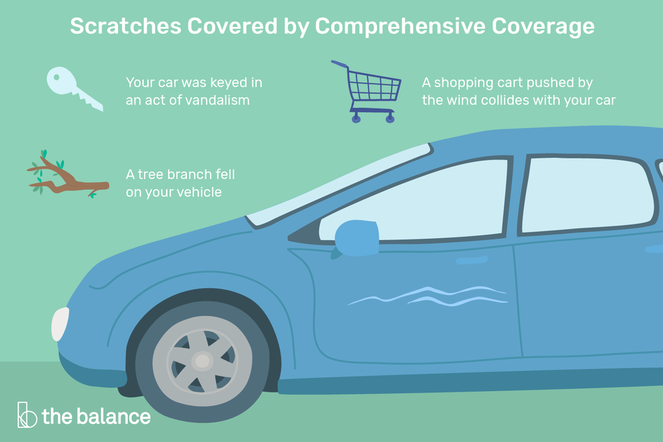 """Image shows a car with scratches on it. Text reads: """"Scratches covered by comprehensive coverage: your car was keyed in an act of vandalism; a tree branch fell on your vehicle; a shopping cart pushed by the wind collides with your car"""""""