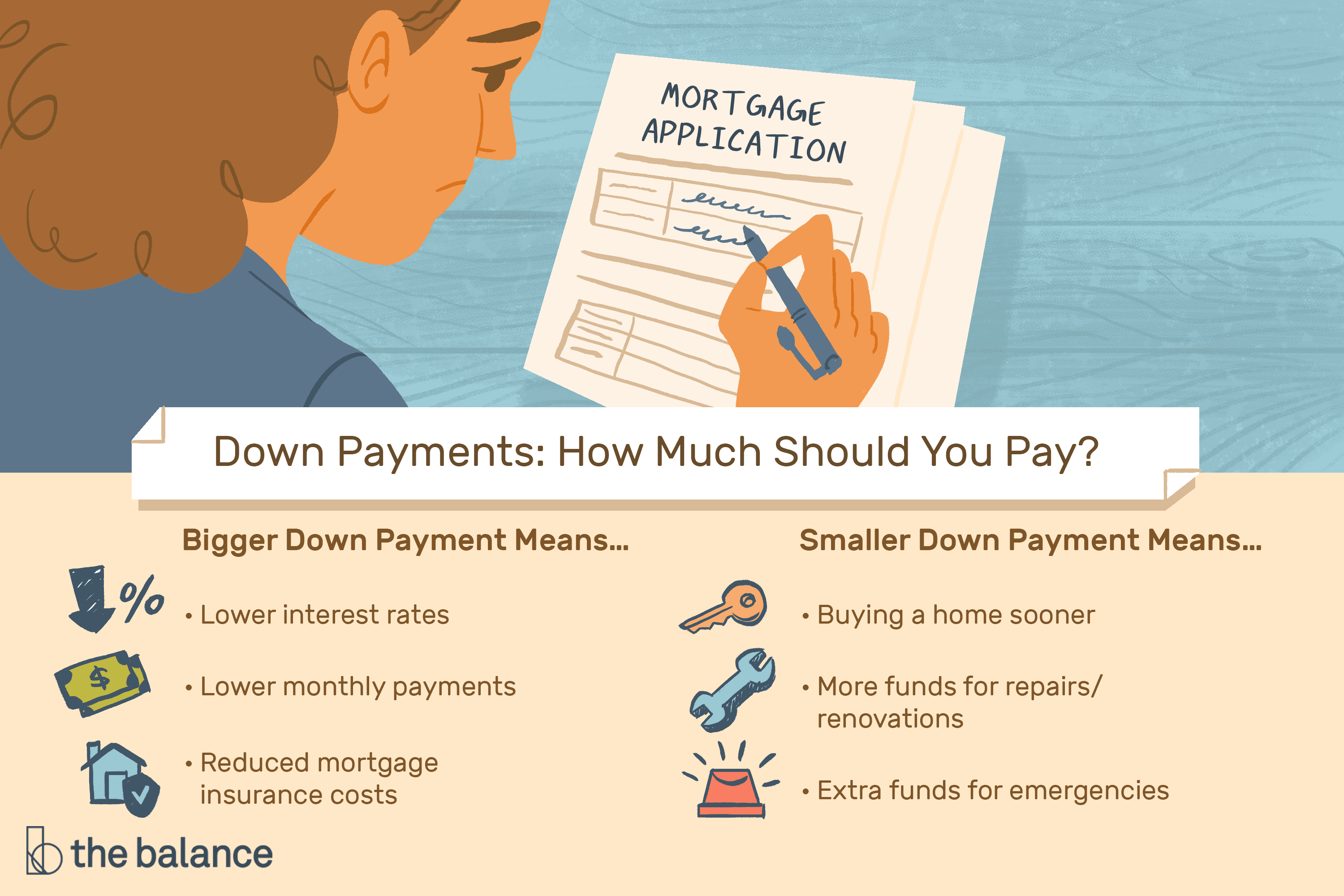 Down Payments: How They Work, How Much to Pay