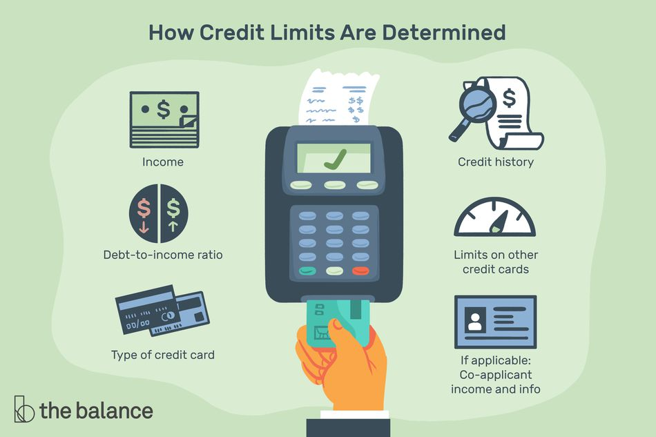 Image shows how credit limits are determined, including Type of credit card, Income, Debt-to-income ratio, Credit history, Limits on other credit cards, If applicable: Co-applicant income and info