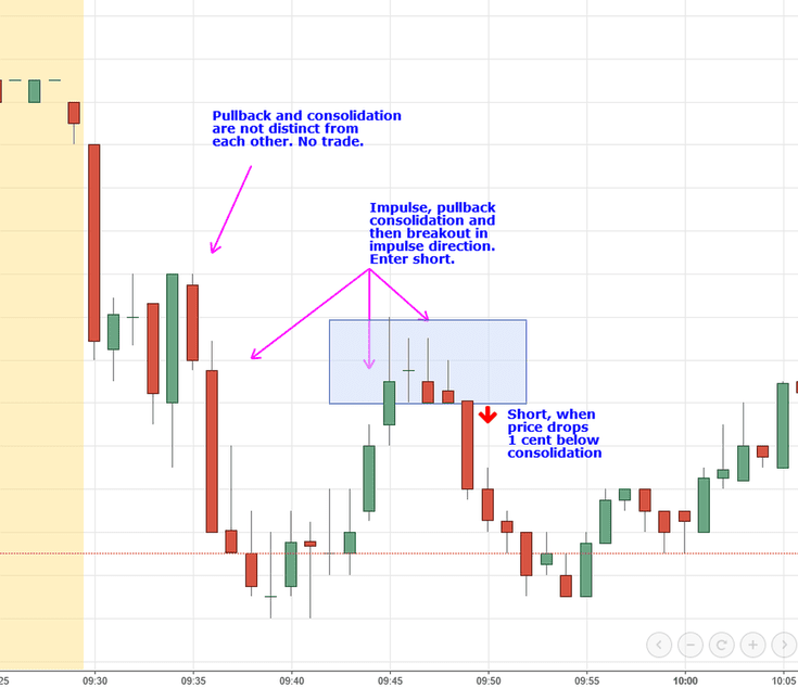 Day Trading Setups To Work The Market