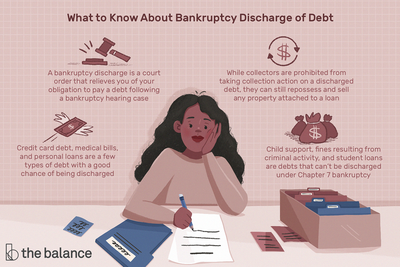 What to know about bankruptcy discharge of debt. A bankruptcy discharge is a court order that relieves you of your obligation to pay a debt following a bankruptcy hearing case While collectors are prohibited from taking collection action on a discharged debt, they can still repossess and sell any property attached to a loan Credit card debt, medical bills, and personal loans are a few types of debt with a good chance of being discharged Child support, fines resulting from criminal activity, and student loans are debts that can't be discharged under Chapter 7 bankruptcy