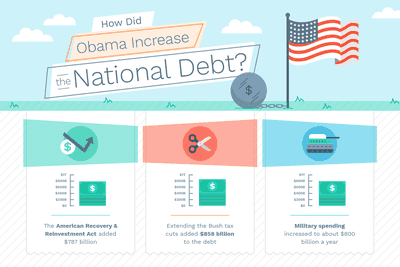 how did Obama increase the national debt? the american recovery & reinvestment act added $787 billion, extending the Bush tax cuts added $858 billion to the debt, and military spending increased to about $800 billion a year