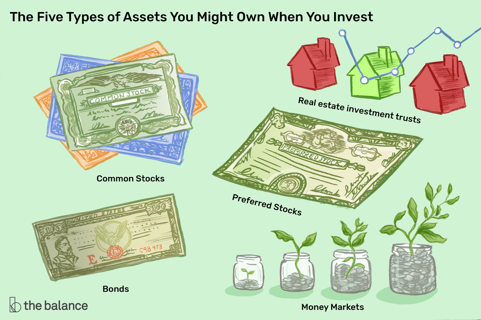 "Image shows a stack of stock documents, a bond, a few monopoly homes, a large preferred stock, and a few jars with coins in them. Text reads: ""The five types of assets you might own when you invest: common stocks, bonds, real estate investment trusts, preferred stocks, money markets"""